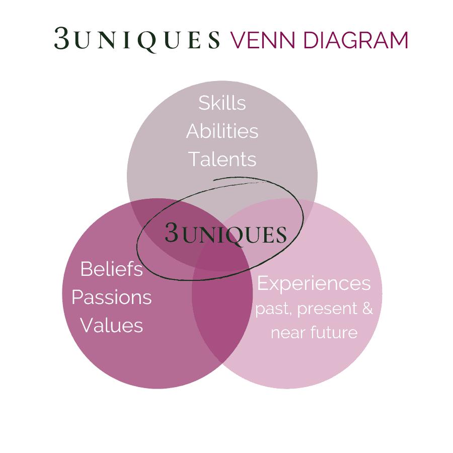 uniques-venn-diagram